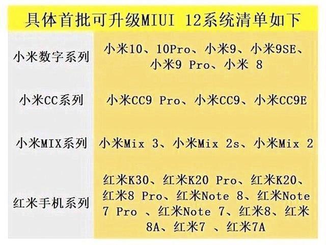 Список телефонов Xiaomi и Redmi, которые будут обновлены до MIUI 12