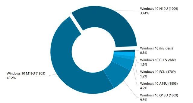 Какая самая используемая версия Windows 10 в мире?