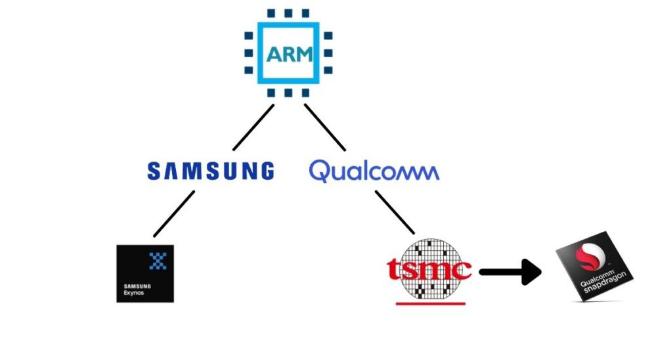Сравнение Snapdragon и Exynos SoC, что лучше?
